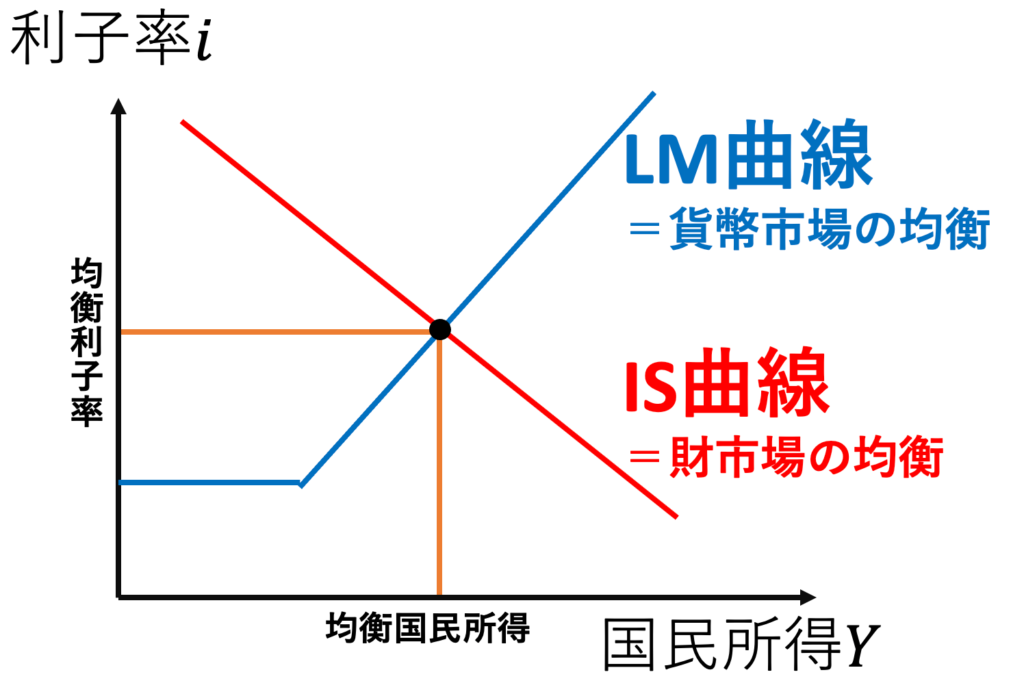 IS曲線、LM曲線